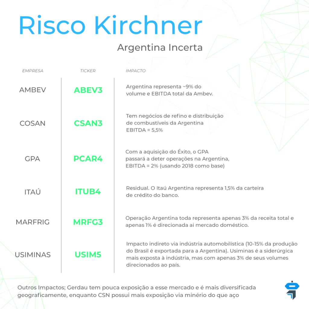 A chapa que tem Cristina Kirchner como Vice causou impacto no mercado Argentino.